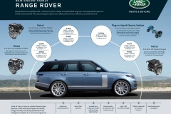 2021-Range-Rover-Engines-2